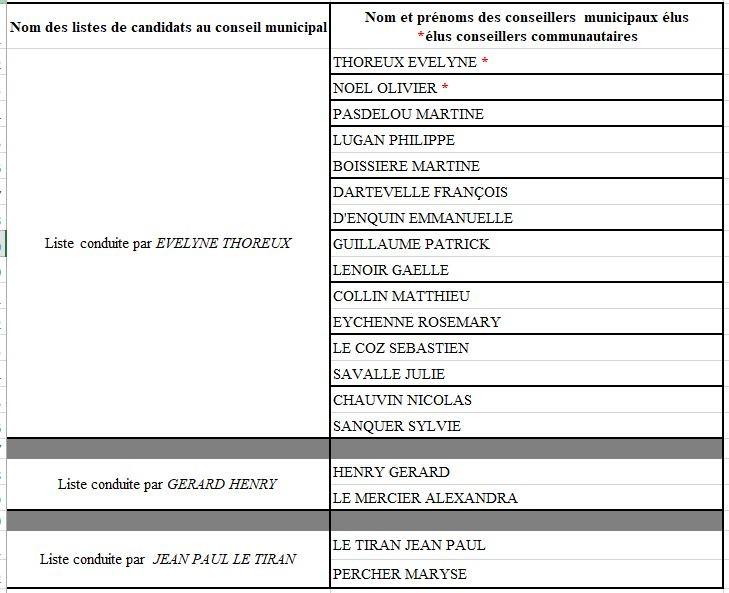 liste des élus au second tour 2020